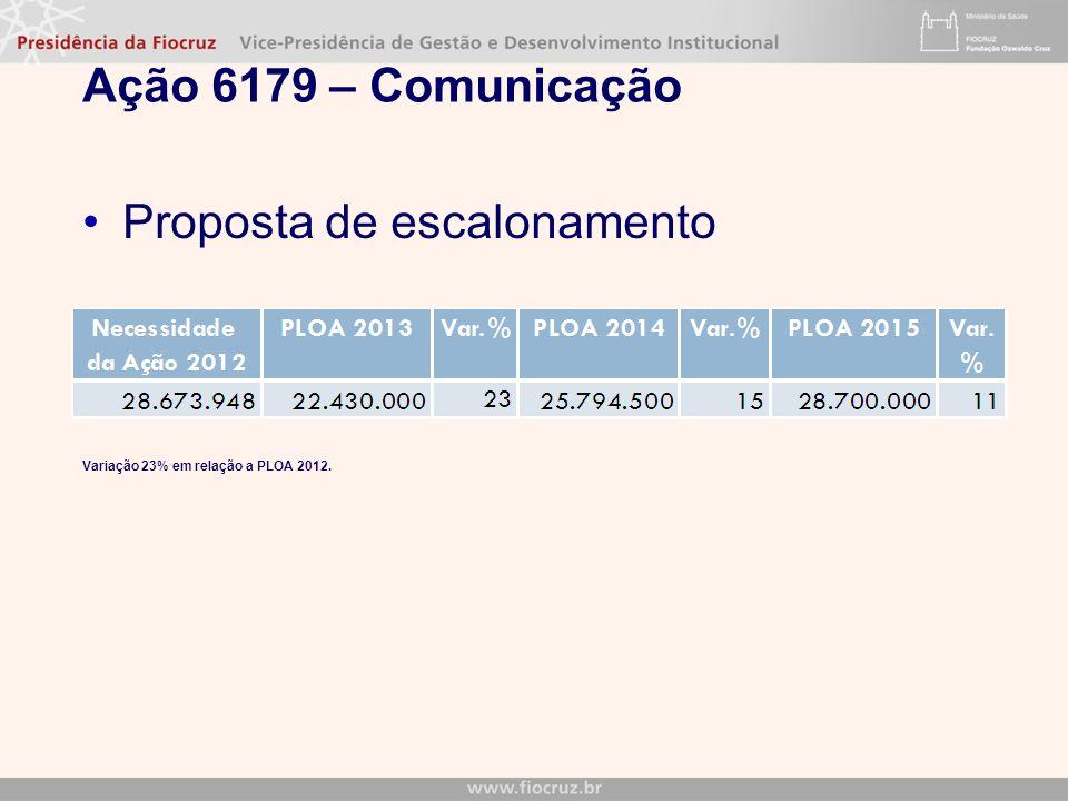 Ação 6179 – Comunicação Proposta de escalonamento Variação 23% em relação a PLOA 2012.