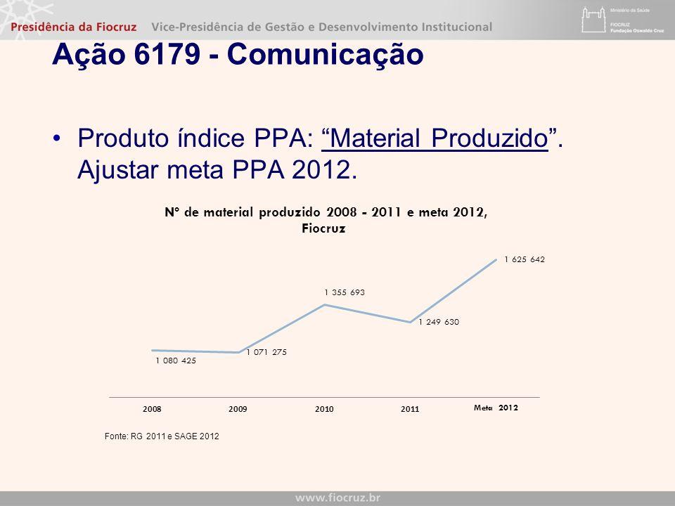 Ação 6179 - Comunicação Produto índice PPA: Material Produzido. Ajustar meta PPA 2012.