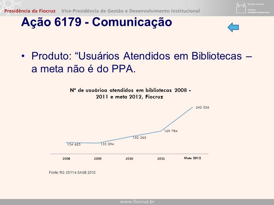 Ação 6179 - Comunicação Produto: Usuários Atendidos em Bibliotecas – a meta não é do PPA.