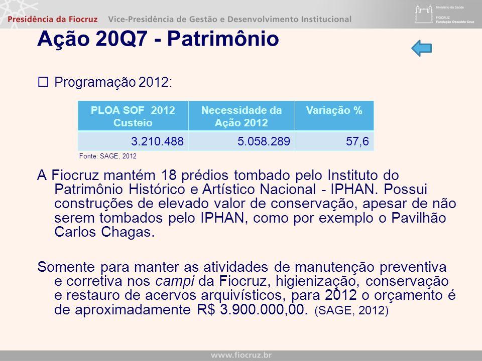 Ação 20Q7 - Patrimônio Programação 2012: Fonte: SAGE, 2012 A Fiocruz mantém 18 prédios tombado pelo Instituto do Patrimônio Histórico e Artístico Nacional - IPHAN.