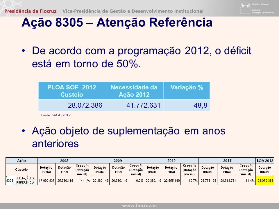 Ação 8305 – Atenção Referência De acordo com a programação 2012, o déficit está em torno de 50%. Ação objeto de suplementação em anos anteriores Fonte