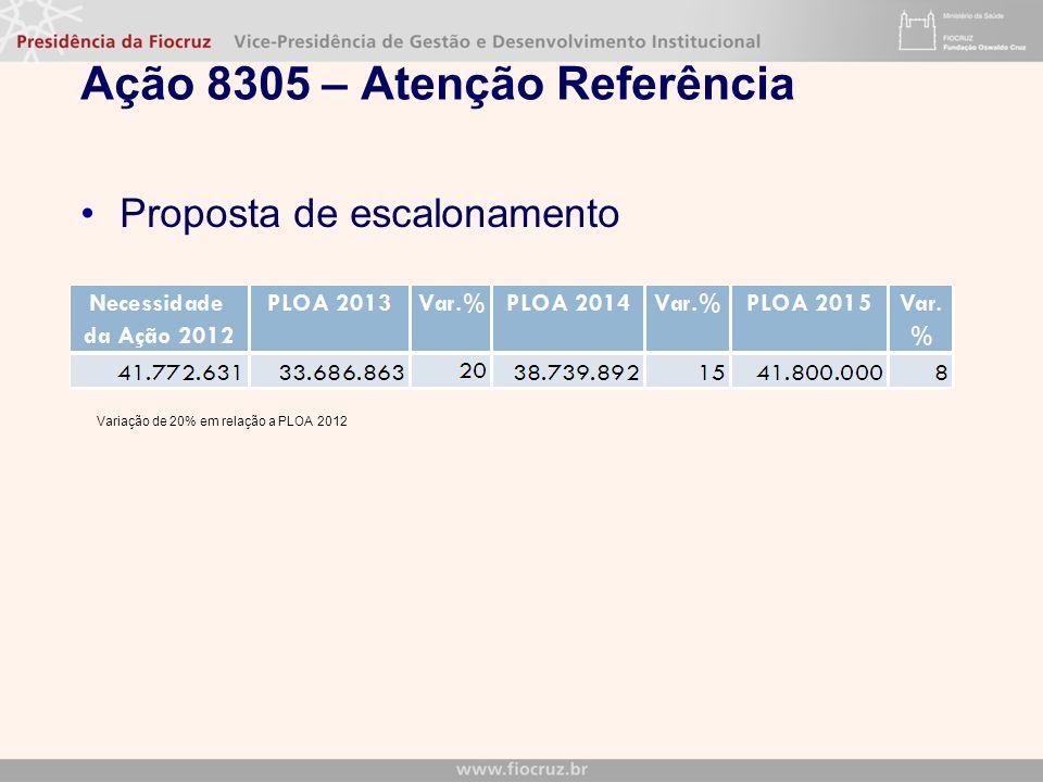 Ação 8305 – Atenção Referência Proposta de escalonamento Variação de 20% em relação a PLOA 2012