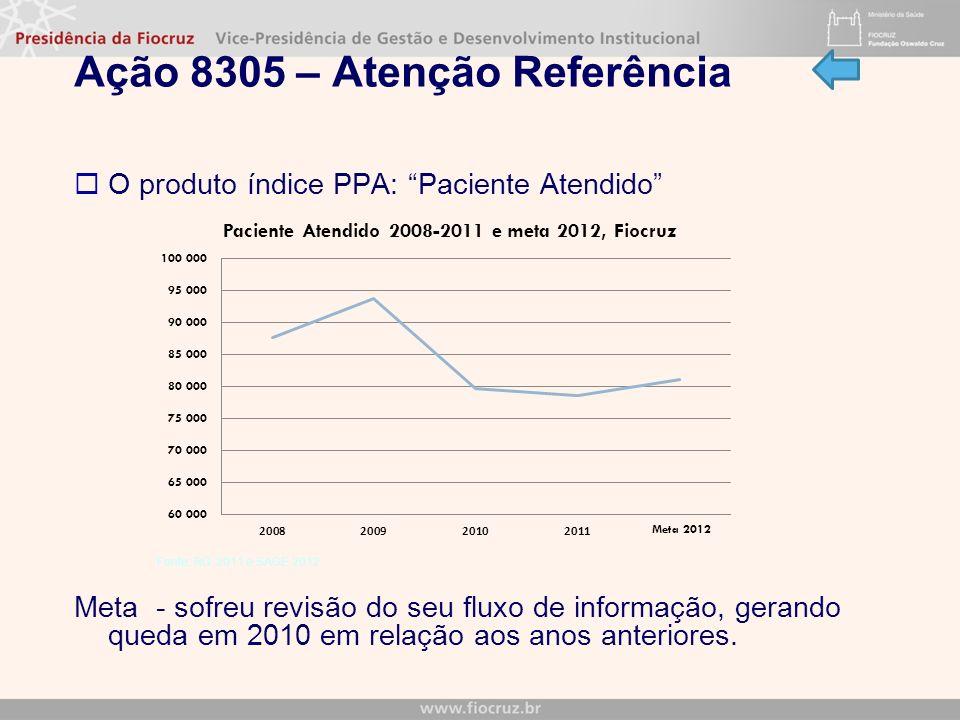 Ação 8305 – Atenção Referência O produto índice PPA: Paciente Atendido Meta - sofreu revisão do seu fluxo de informação, gerando queda em 2010 em relação aos anos anteriores.