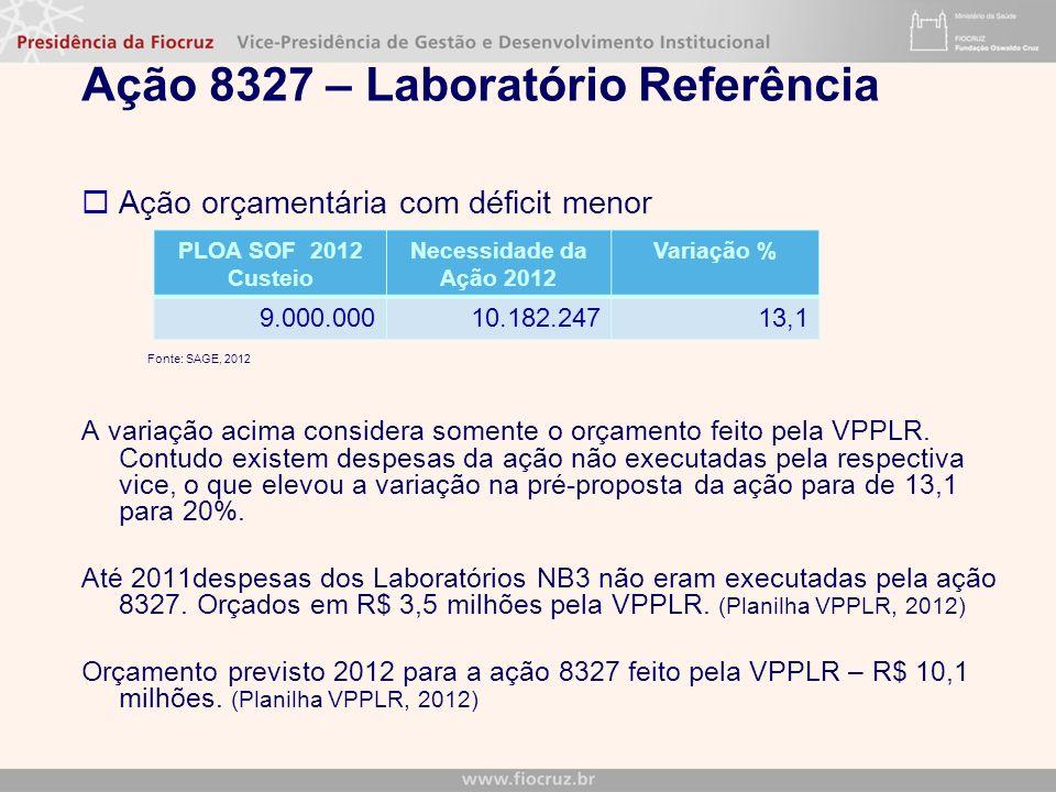 Ação 8327 – Laboratório Referência Ação orçamentária com déficit menor Fonte: SAGE, 2012 A variação acima considera somente o orçamento feito pela VPPLR.