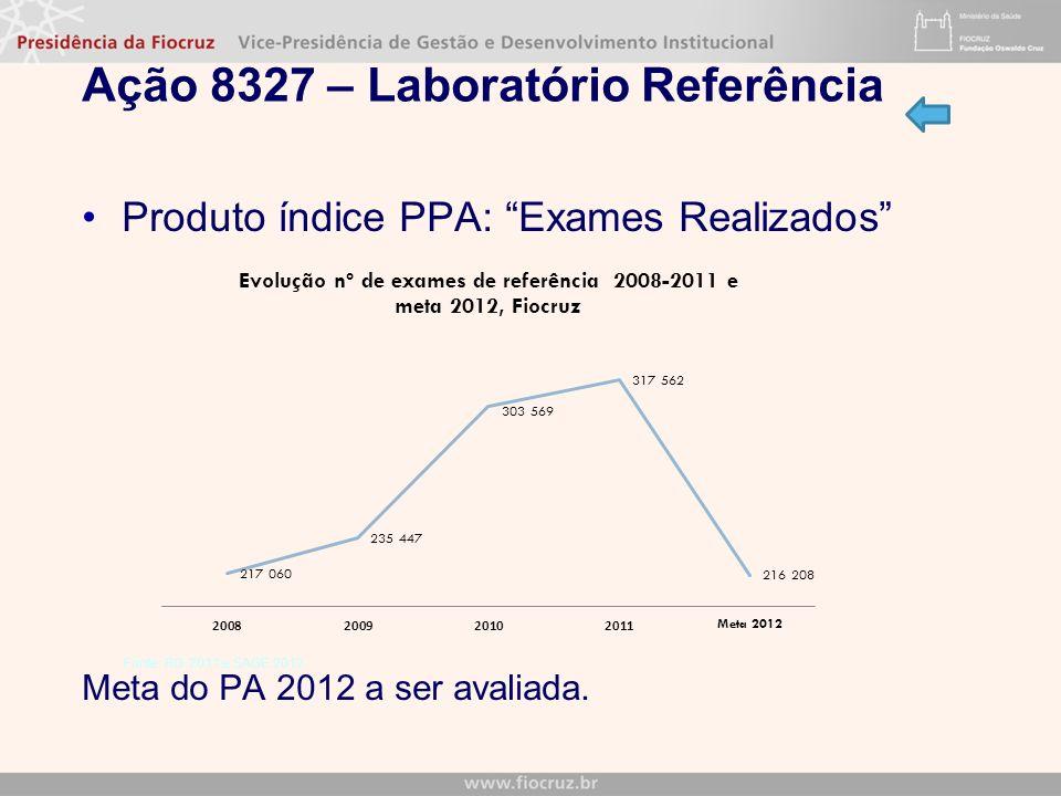 Ação 8327 – Laboratório Referência Produto índice PPA: Exames Realizados Meta do PA 2012 a ser avaliada. Fonte: RG 2011 e SAGE 2012
