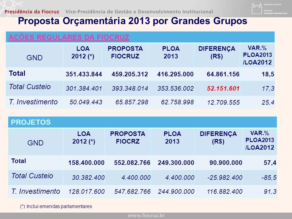 Proposta Orçamentária 2013 por Grandes Grupos AÇÕES REGULARES DA FIOCRUZ GND LOA 2012 (*) PROPOSTA FIOCRUZ PLOA 2013 DIFERENÇA (R$) VAR.% PLOA2013 /LO