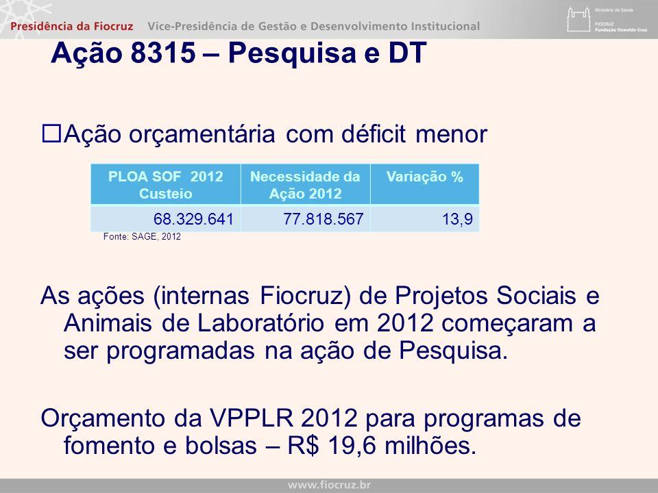 Ação 8315 – Pesquisa e DT Ação orçamentária com déficit menor Fonte: SAGE, 2012 As ações (internas Fiocruz) de Projetos Sociais e Animais de Laboratório em 2012 começaram a ser programadas na ação de Pesquisa.