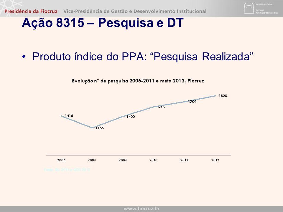 Ação 8315 – Pesquisa e DT Produto índice do PPA: Pesquisa Realizada Fonte: RG 2011 e QDD 2012