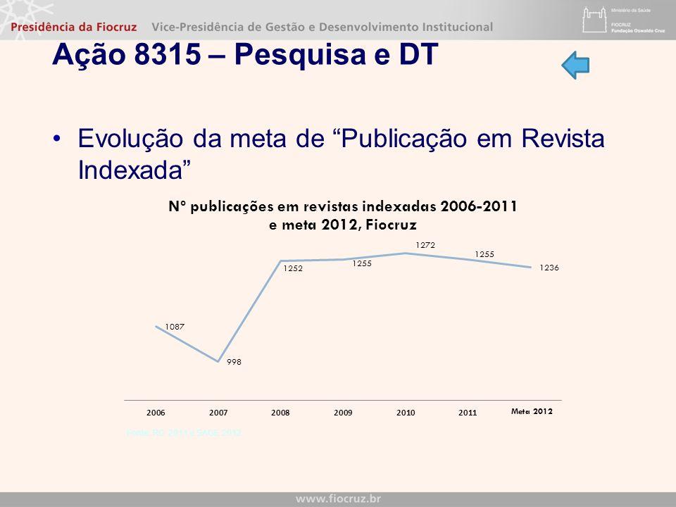 Ação 8315 – Pesquisa e DT Evolução da meta de Publicação em Revista Indexada Fonte: RG 2011 e SAGE 2012