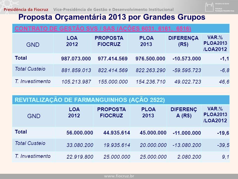 Proposta Orçamentária 2013 por Grandes Grupos CONTRATO DE GESTÃO SVS / SAS (AÇÕES 6031, 6161, 6516) GND LOA 2012 PROPOSTA FIOCRUZ PLOA 2013 DIFERENÇA