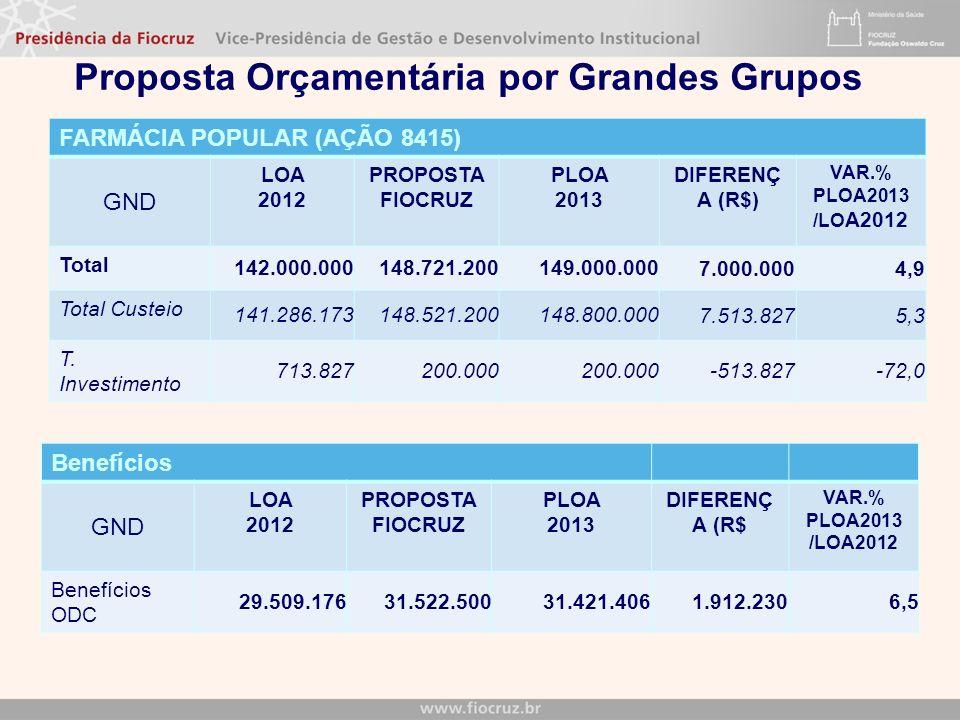 Proposta Orçamentária por Grandes Grupos FARMÁCIA POPULAR (AÇÃO 8415) GND LOA 2012 PROPOSTA FIOCRUZ PLOA 2013 DIFERENÇ A (R$) VAR.% PLOA2013 /LO A2012