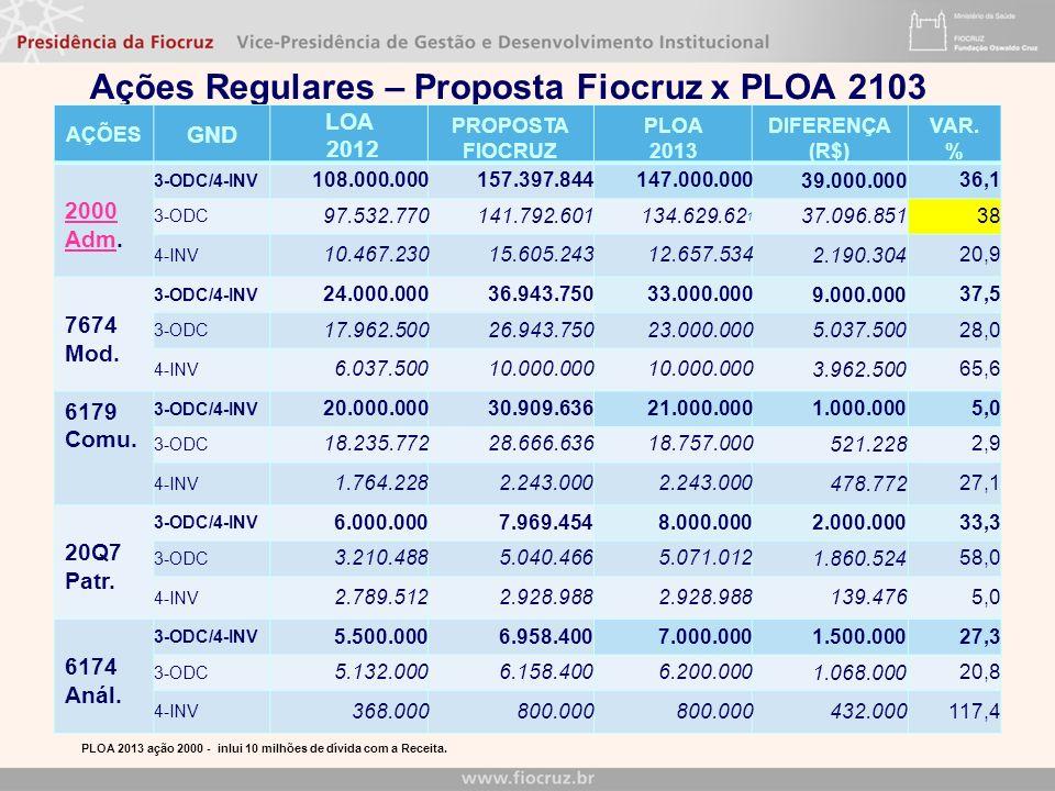 Ações Regulares – Proposta Fiocruz x PLOA 2103 AÇÕES GND LOA 2012 PROPOSTA FIOCRUZ PLOA 2013 DIFERENÇA (R$) VAR. % 2000 AdmAdm. 3-ODC/4-INV 108.000.00