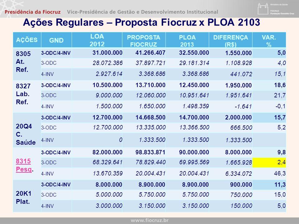 AÇÕES GND LOA 2012 PROPOSTA FIOCRUZ PLOA 2013 DIFERENÇA (R$) VAR. % 8305 At. Ref. 3-ODC/4-INV 31.000.00041.266.40732.550.000 1.550.000 5,0 3-ODC 28.07