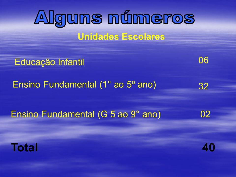 Unidades Escolares Educação Infantil 06 Ensino Fundamental (1° ao 5º ano) Ensino Fundamental (G 5 ao 9° ano) Total 32 02 40