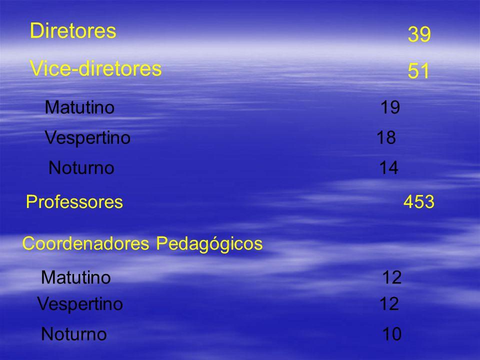 Diretores 39 Vice-diretores Professores Coordenadores Pedagógicos 453 Matutino 19 Vespertino 18 Noturno 14 51 Matutino 12 Vespertino 12 Noturno 10