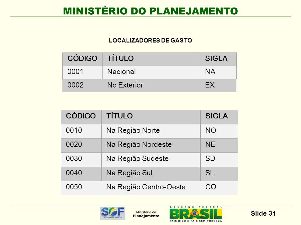 MINISTÉRIO DO PLANEJAMENTO Slide 32 continua...