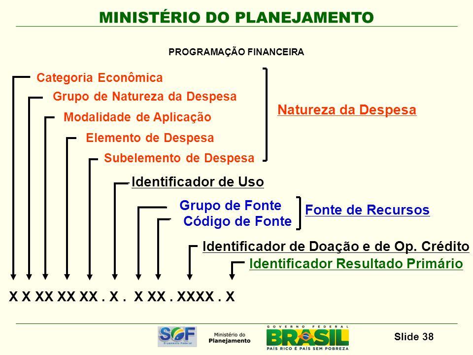 MINISTÉRIO DO PLANEJAMENTO Slide 38 X X XX XX XX. X. X XX. XXXX. X Categoria Econômica Grupo de Natureza da Despesa Modalidade de Aplicação Elemento d