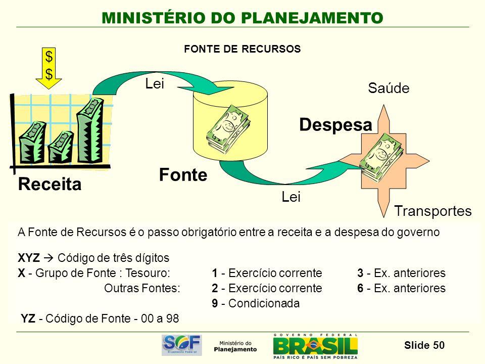 MINISTÉRIO DO PLANEJAMENTO Slide 50 A Fonte de Recursos é o passo obrigatório entre a receita e a despesa do governo XYZ Código de três dígitos X - Gr
