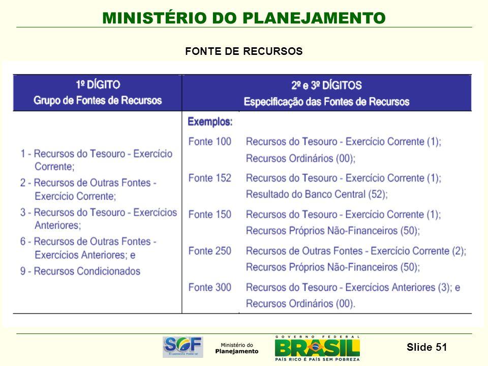 MINISTÉRIO DO PLANEJAMENTO Slide 52 FONTE DE RECURSOS