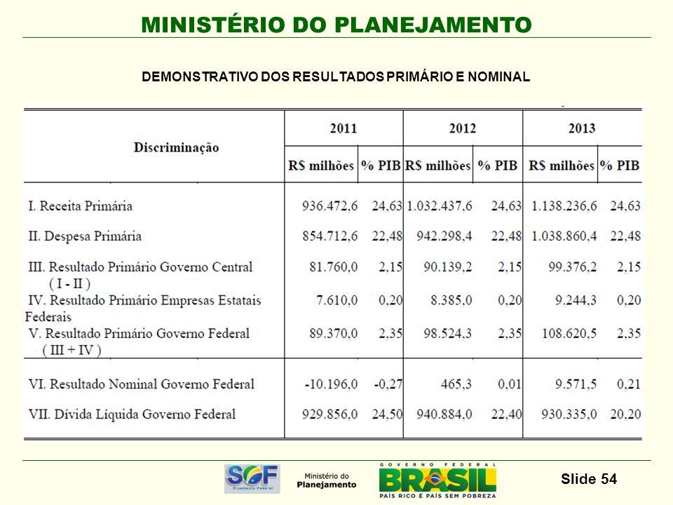 MINISTÉRIO DO PLANEJAMENTO Slide 54 DEMONSTRATIVO DOS RESULTADOS PRIMÁRIO E NOMINAL