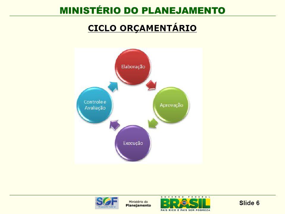MINISTÉRIO DO PLANEJAMENTO Slide 6 CICLO ORÇAMENTÁRIO