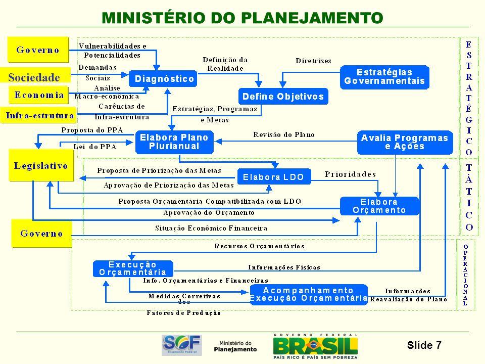 MINISTÉRIO DO PLANEJAMENTO Slide 7 Sociedade