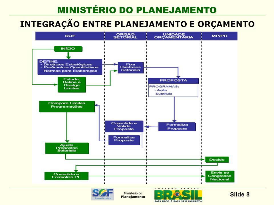 MINISTÉRIO DO PLANEJAMENTO Slide 8 INTEGRAÇÃO ENTRE PLANEJAMENTO E ORÇAMENTO