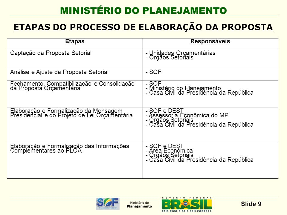 MINISTÉRIO DO PLANEJAMENTO Slide 10 Constituição Federal, arts.
