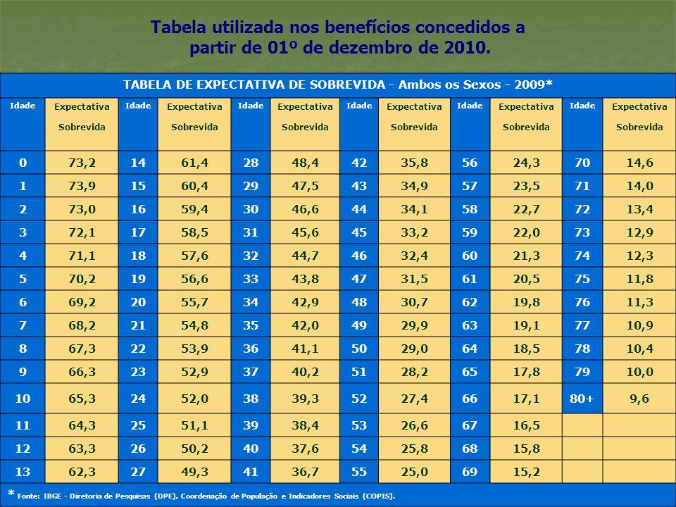 12 Tabela utilizada nos benefícios concedidos a partir de 01º de dezembro de 2010. TABELA DE EXPECTATIVA DE SOBREVIDA - Ambos os Sexos - 2009 * Idade