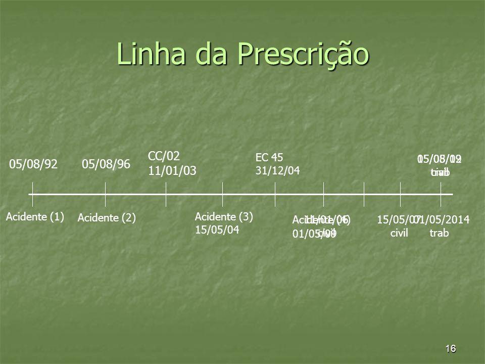16 Linha da Prescrição 05/08/96 Acidente (2) CC/02 11/01/03 EC 45 31/12/04 05/08/12 civil 05/08/92 Acidente (1) 11/01/06 civil Acidente (3) 15/05/04 1