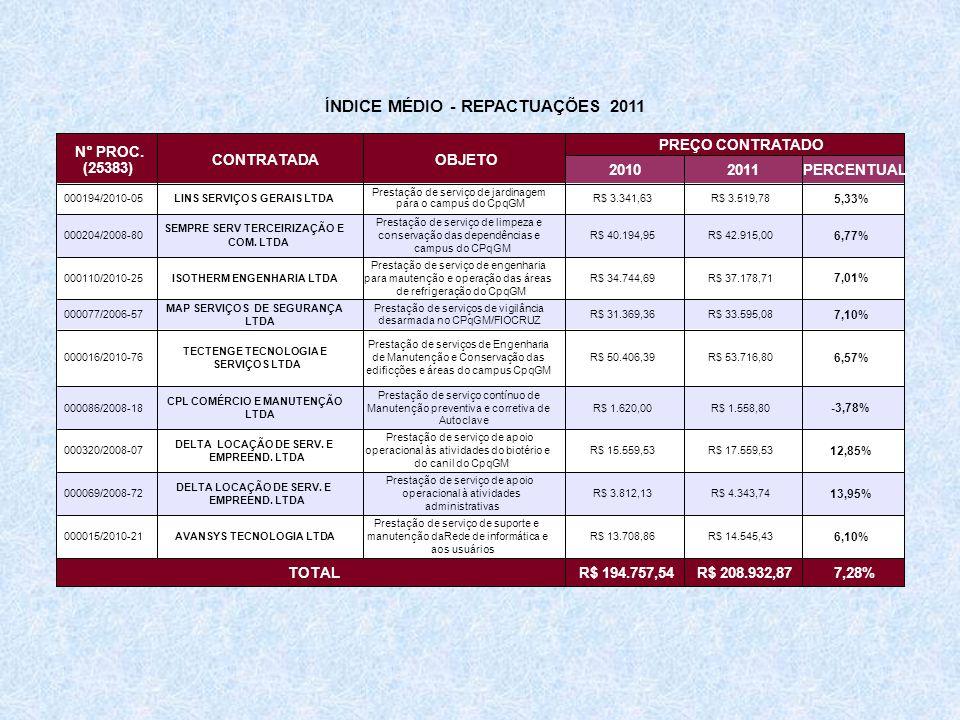 ÍNDICE MÉDIO - REPACTUAÇÕES 2011 CONTRATADAOBJETO PREÇO CONTRATADO 20102011 PERCENTUAL 000194/2010-05 LINS SERVIÇOS GERAIS LTDA R$ 3.341,63R$ 3.519,78