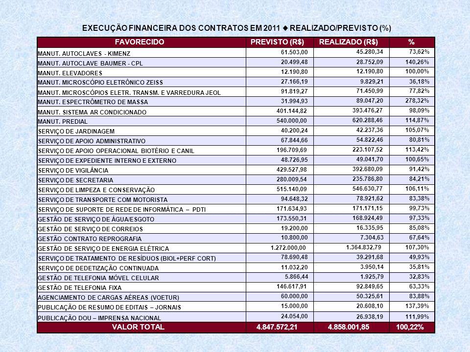 FAVORECIDOPREVISTO (R$)REALIZADO (R$)% MANUT. AUTOCLAVES - KIMENZ 61.503,00 45.280,3473,62% MANUT. AUTOCLAVE BAUMER - CPL 20.499,48 28.752,09140,26% M