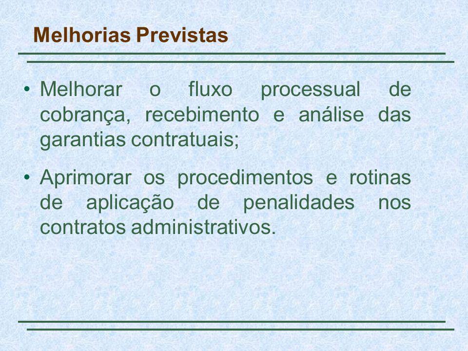 Melhorias Previstas Melhorar o fluxo processual de cobrança, recebimento e análise das garantias contratuais; Aprimorar os procedimentos e rotinas de