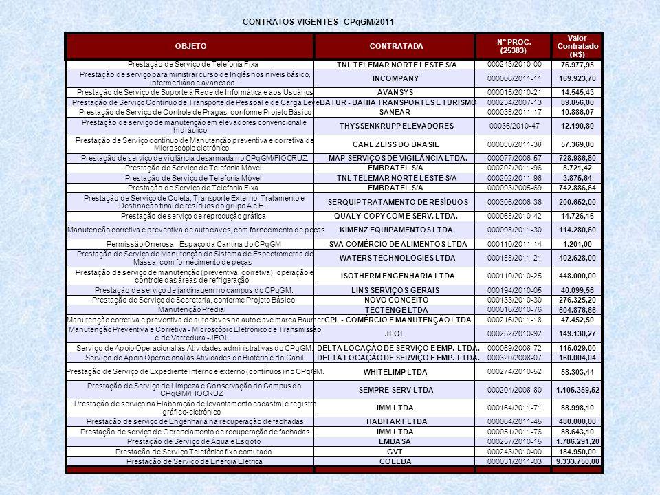 OBJETOCONTRATADA Prestação de Serviço de Telefonia Fixa TNL TELEMAR NORTE LESTE S/A 000243/2010-00 76.977,95 INCOMPANY000006/2011-11169.923,70 Prestaç