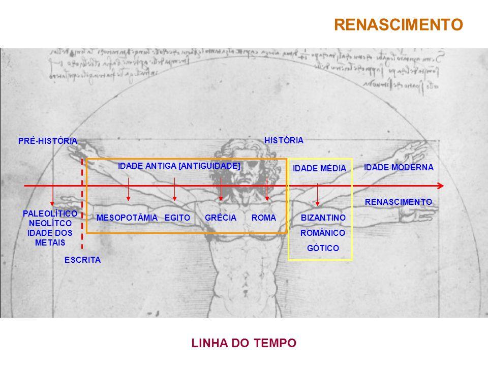 ESCRITA HISTÓRIA IDADE ANTIGA [ANTIGUIDADE] PRÉ-HISTÓRIA EGITO GRÉCIA ROMAMESOPOTÂMIA IDADE MÉDIA RENASCIMENTO GÓTICO ROMÂNICO IDADE MODERNA LINHA DO