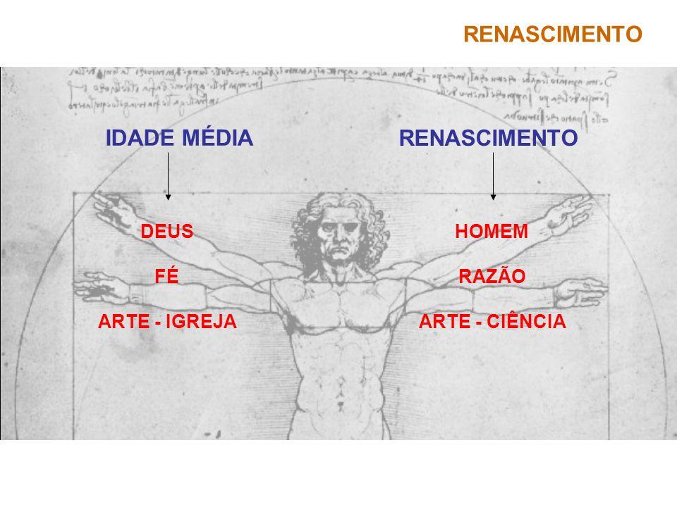 RENASCIMENTO IDADE MÉDIA RENASCIMENTO HOMEM RAZÃO ARTE - CIÊNCIA DEUS FÉ ARTE - IGREJA