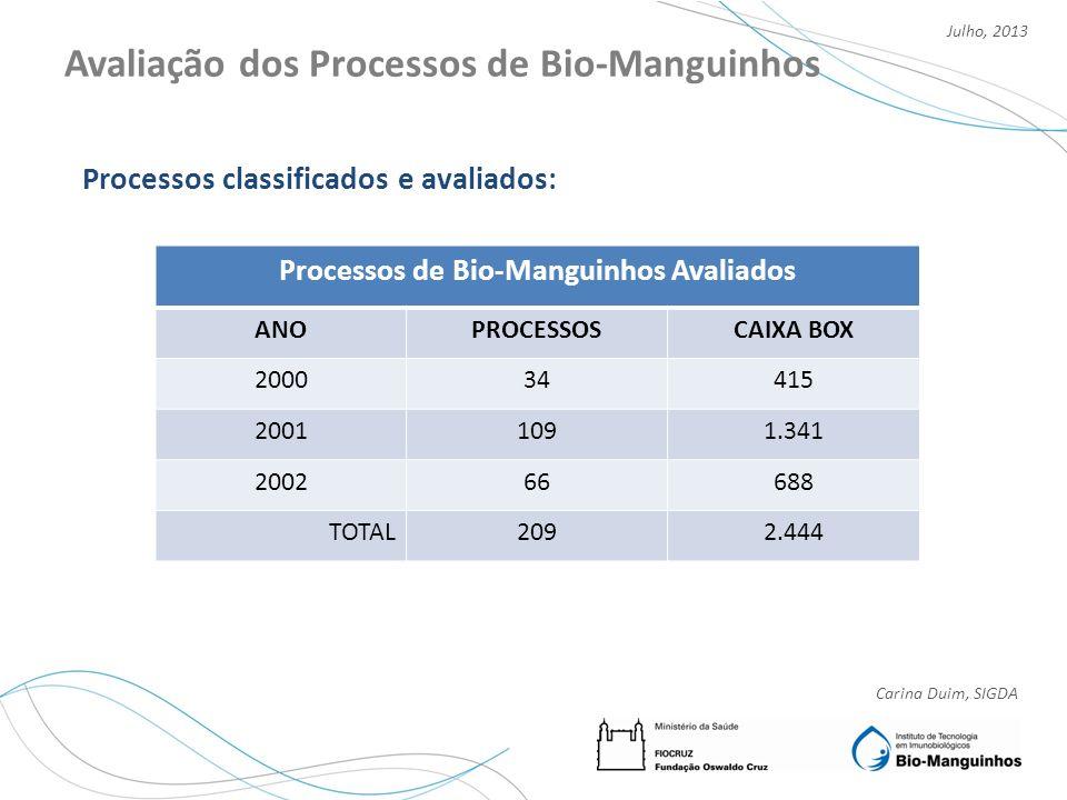 Carina Duim, SIGDA Julho, 2013 Avaliação dos Processos de Bio-Manguinhos Processos classificados e avaliados: Processos de Bio-Manguinhos Avaliados AN