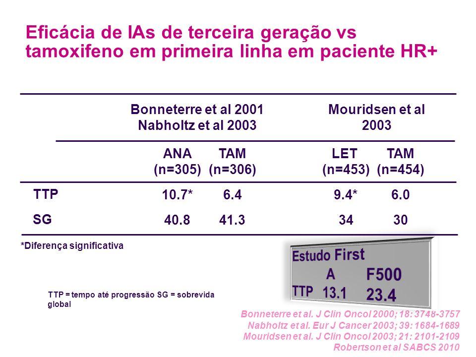 Eficácia de IAs de terceira geração vs tamoxifeno em primeira linha em paciente HR+ TTP SG *Diferença significativa Bonneterre et al 2001 Nabholtz et al 2003 Mouridsen et al 2003 ANA (n=305) 10.7* 40.8 TAM (n=306) 6.4 41.3 LET (n=453) 9.4* 34 TAM (n=454) 6.0 30 Bonneterre et al.