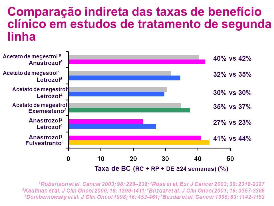 Comparação indireta das taxas de benefício clínico em estudos de tratamento de segunda linha Taxa de BC ( RC + RP + DE 24 semanas) (%) Fulvestranto 1 Anastrozol 1 Anastrozol 2 Letrozol 2 Exemestano 3 1 Robertson et al.