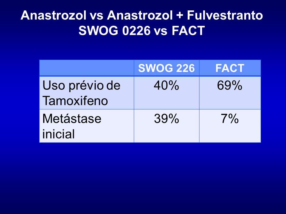 Anastrozol vs Anastrozol + Fulvestranto SWOG 0226 vs FACT SWOG 226FACT Uso prévio de Tamoxifeno 40%69% Metástase inicial 39%7%
