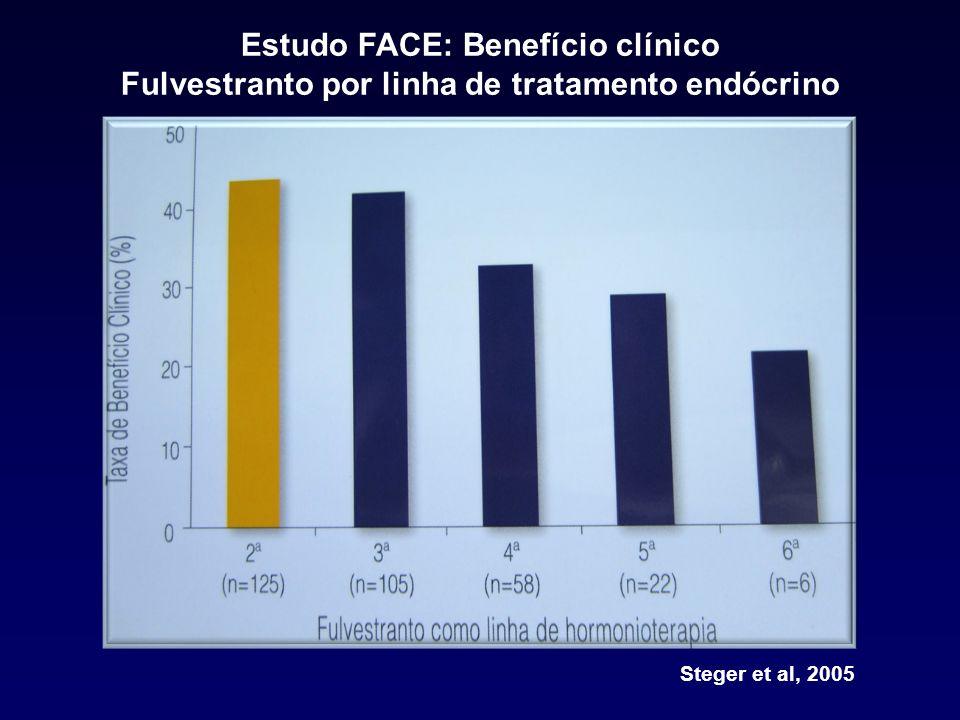 Estudo FACE: Benefício clínico Fulvestranto por linha de tratamento endócrino Steger et al, 2005
