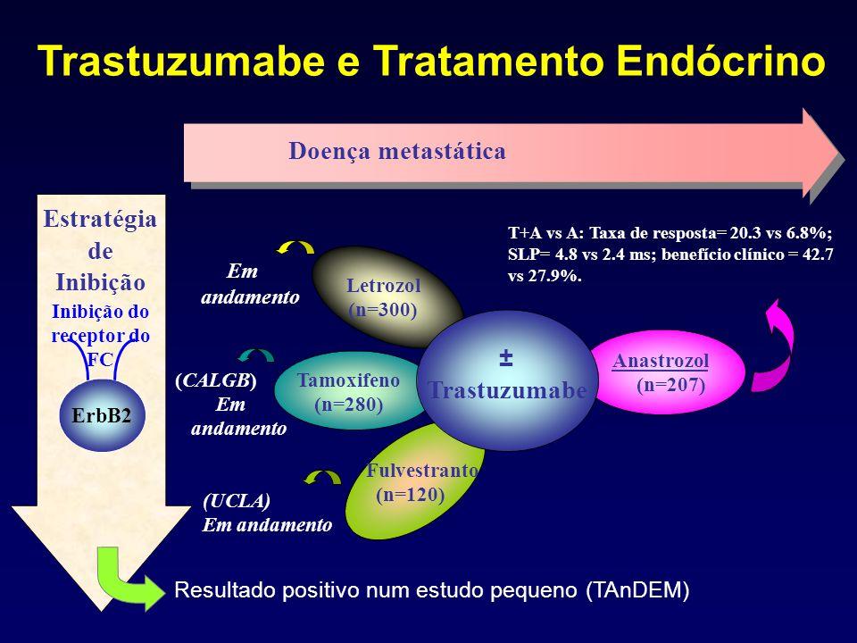 Doença metastática Estratégia de Inibição Inibição do receptor do FC ErbB2 (CALGB) Em andamento (UCLA) Em andamento Resultado positivo num estudo pequeno (TAnDEM) Fulvestranto (n=120) Tamoxifeno (n=280) Letrozol (n=300) T+A vs A: Taxa de resposta= 20.3 vs 6.8%; SLP= 4.8 vs 2.4 ms; benefício clínico = 42.7 vs 27.9%.
