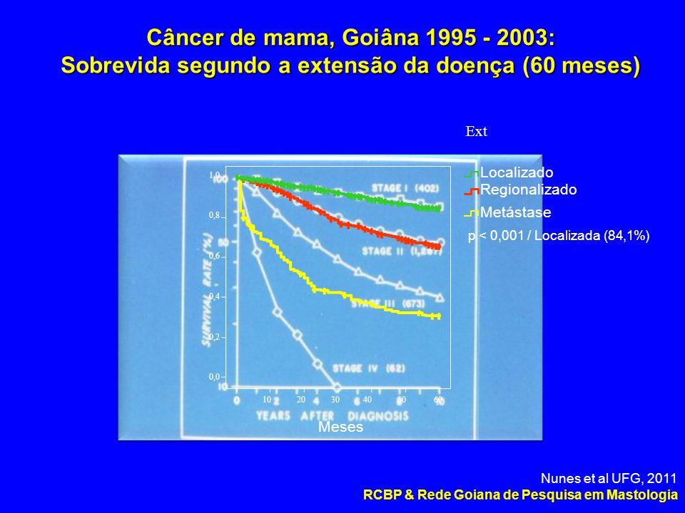 Metástase Regionalizado Localizado 1,0 0,8 0,6 0,4 0,2 0,0 0 10 20 30 40 50 60 Câncer de mama, Goiâna 1995 - 2003: Sobrevida segundo a extensão da doença (60 meses) Ext Meses p < 0,001 / Localizada (84,1%) Nunes et al UFG, 2011 RCBP & Rede Goiana de Pesquisa em Mastologia