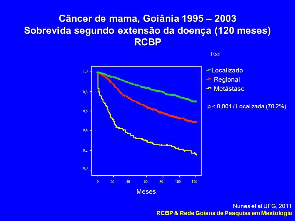 Metástase Regional Localizado 1,0 0,8 0,6 0,4 0,2 0,0 Câncer de mama, Goiânia 1995 – 2003 Sobrevida segundo extensão da doença (120 meses) RCBP Ext 0 20 40 60 80 100 120 Meses p < 0,001 / Localizada (70,2%) Nunes et al UFG, 2011 RCBP & Rede Goiana de Pesquisa em Mastologia