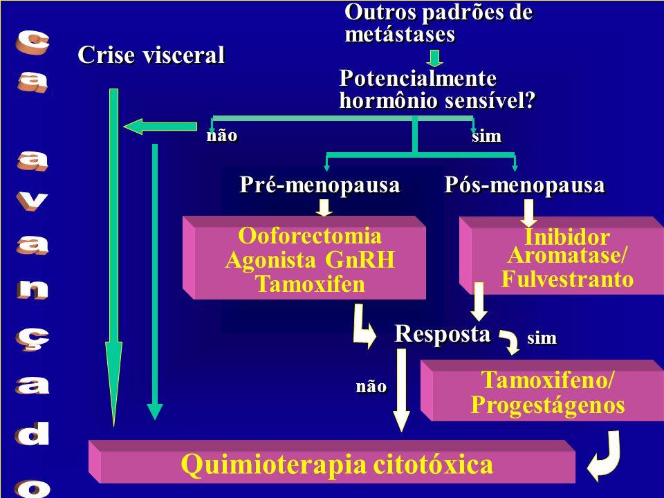 Quimioterapia citotóxica Crise visceral Outros padrões de metástases Potencialmente hormônio sensível.