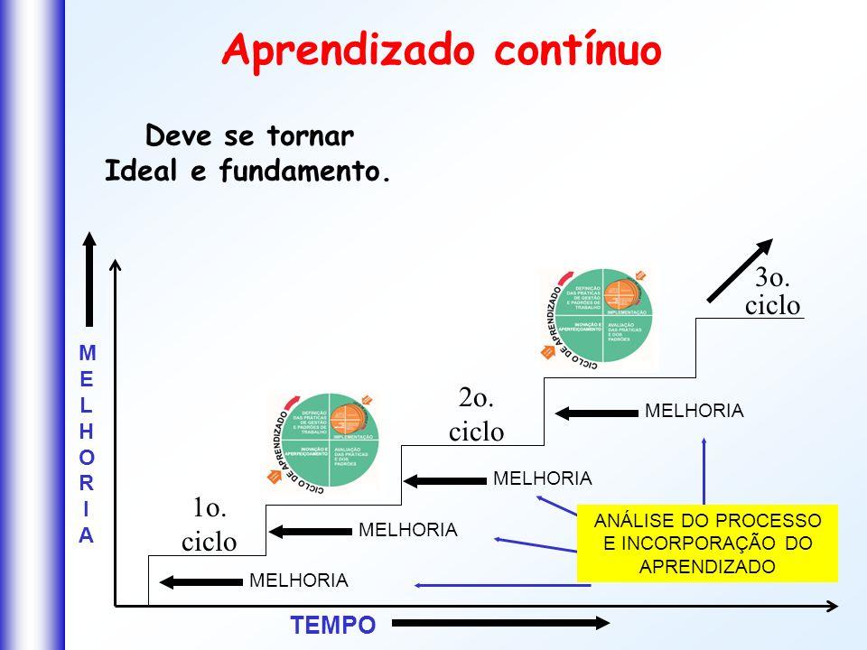 Aprendizado contínuo TEMPO MELHORIAMELHORIA MELHORIA ANÁLISE DO PROCESSO E INCORPORAÇÃO DO APRENDIZADO 1o. ciclo 2o. ciclo 3o. ciclo Deve se tornar Id