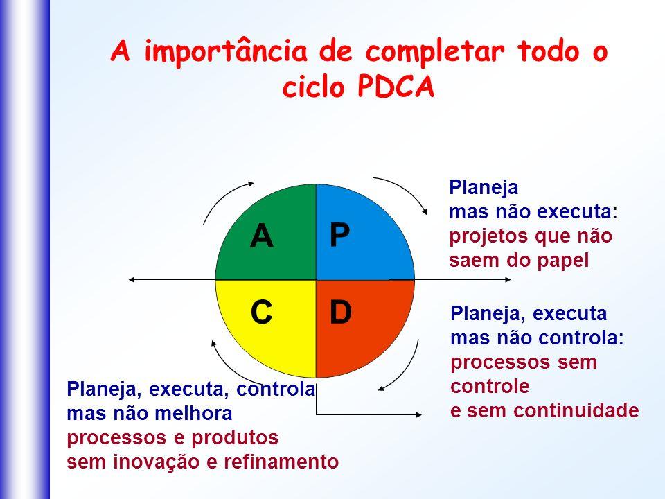 A importância de completar todo o ciclo PDCA Planeja mas não executa: projetos que não saem do papel Planeja, executa mas não controla: processos sem