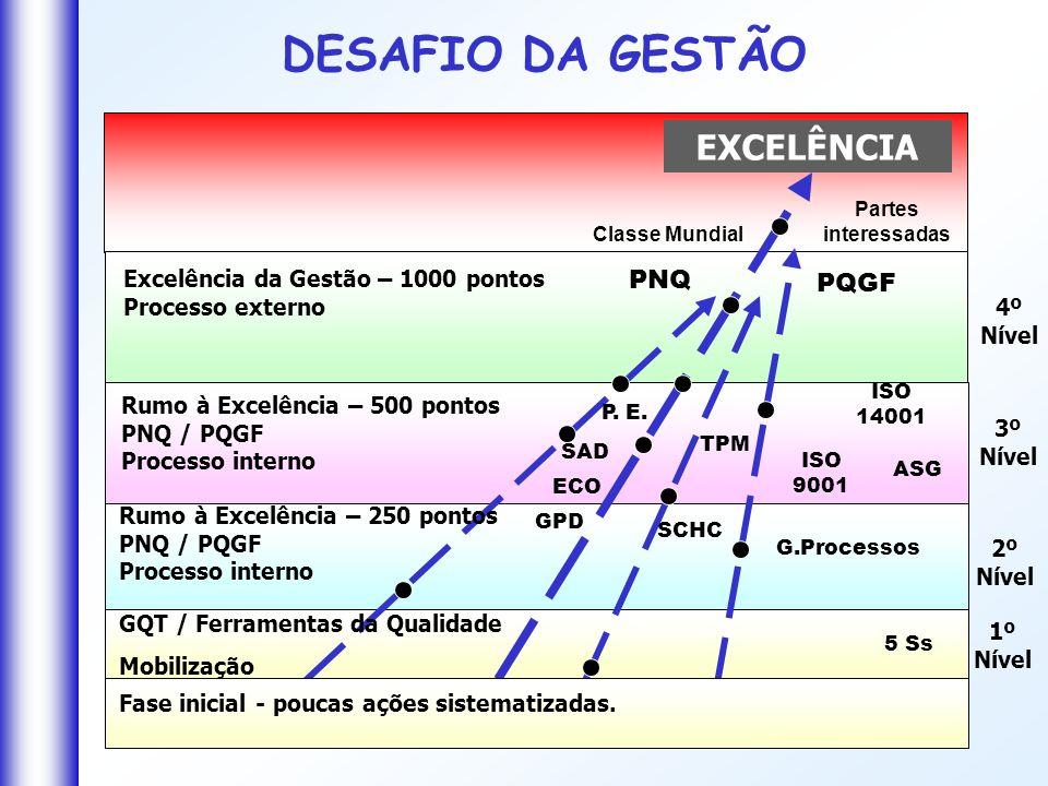 Excelência da Gestão – 1000 pontos Processo externo EXCELÊNCIA Rumo à Excelência – 500 pontos PNQ / PQGF Processo interno Rumo à Excelência – 250 pont