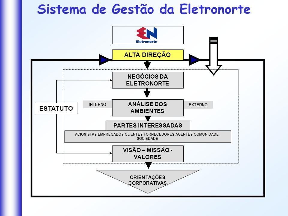 PARTES INTERESSADAS ANÁLISE DOS AMBIENTES ORIENTAÇÕES CORPORATIVAS VISÃO – MISSÃO - VALORES EXTERNO ALTA DIREÇÃO Sistema de Gestão da Eletronorte NEGÓ