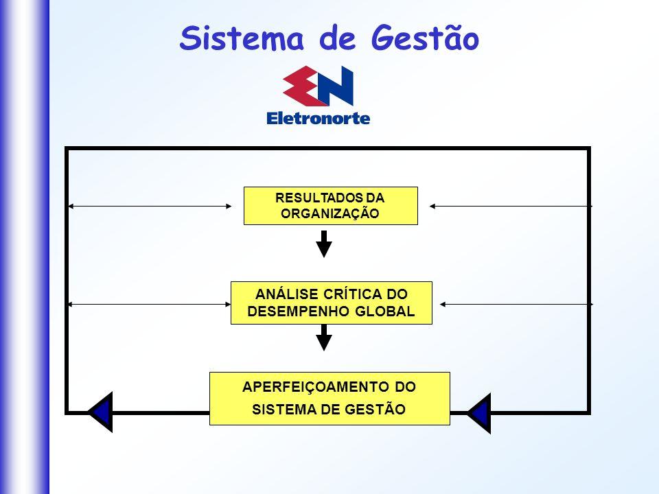 ANÁLISE CRÍTICA DO DESEMPENHO GLOBAL APERFEIÇOAMENTO DO SISTEMA DE GESTÃO RESULTADOS DA ORGANIZAÇÃO Sistema de Gestão